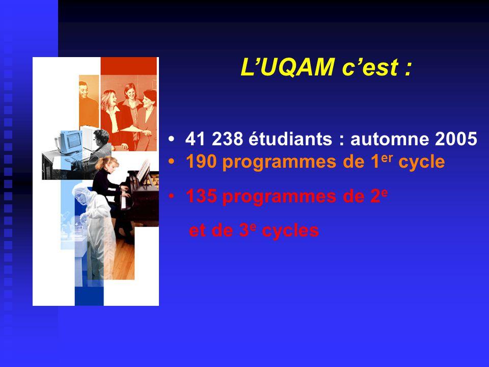 L'UQAM c'est : • 41 238 étudiants : automne 2005 • 190 programmes de 1 er cycle • 135 programmes de 2 e et de 3 e cycles