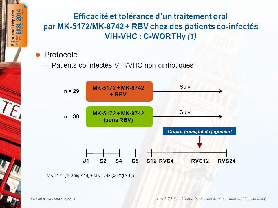 La Lettre de l'Infectiologue EASL 2014 – D'après Sulkowski M et al., abstract 063, actualisé  Protocole –Patients co-infectés VIH/VHC non cirrhotiques Efficacité et tolérance d'un traitement oral par MK-5172/MK-8742 + RBV chez des patients co-infectés VIH-VHC : C-WORTHy (1) J1S8RVS24 MK-5172 + MK-8742 + RBV n = 29 n = 30 Critère prinicpal de jugement Suivi MK-5172 + MK-8742 (sans RBV) Suivi S2S4S12RVS4RVS12 MK-5172 (100 mg x 1/j) + MK-8742 (50 mg x 1/j)