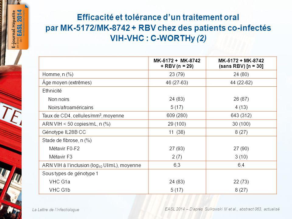 La Lettre de l'Infectiologue EASL 2014 – D'après Sulkowski M et al., abstract 063, actualisé Efficacité et tolérance d'un traitement oral par MK-5172/MK-8742 + RBV chez des patients co-infectés VIH-VHC : C-WORTHy (2) MK-5172 + MK-8742 + RBV (n = 29) MK-5172 + MK-8742 (sans RBV) [n = 30] Homme, n (%)23 (79)24 (80) Âge moyen (extrêmes) 46 (27-63)44 (22-62) Ethnicité Non noirs 24 (83)26 (87) Noirs/afroaméricains 5 (17)4 (13) Taux de CD4, cellules/mm 3, moyenne 609 (280)643 (312) ARN VIH < 50 copies/mL, n (%) 29 (100)30 (100) Génotype IL28B CC 11 (38)8 (27) Stade de fibrose, n (%) Métavir F0-F227 (93)27 (90) Métavir F32 (7)3 (10) ARN VIH à l'inclusion (log 10 UI/mL), moyenne 6,36,4 Sous types de génotype 1 VHC G1a 24 (83)22 (73) VHC G1b 5 (17)8 (27)
