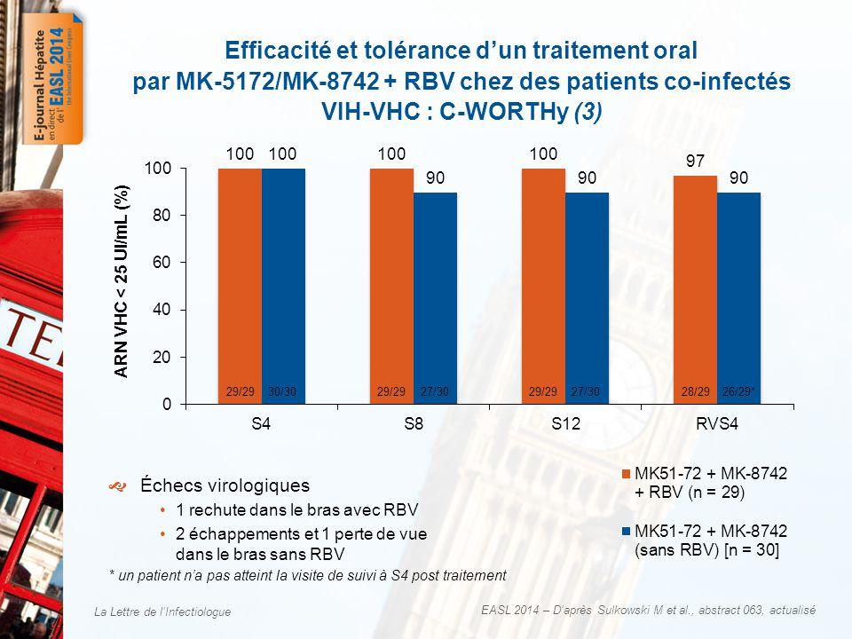 La Lettre de l'Infectiologue EASL 2014 – D'après Sulkowski M et al., abstract 063, actualisé  Échecs virologiques •1 rechute dans le bras avec RBV •2