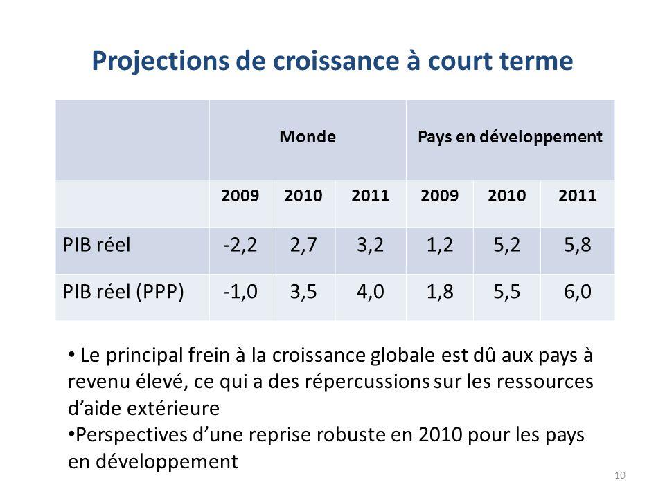 Projections de croissance à court terme 10 MondePays en développement 200920102011200920102011 PIB réel-2,22,73,21,25,25,8 PIB réel (PPP)-1,03,54,01,85,56,0 • Le principal frein à la croissance globale est dû aux pays à revenu élevé, ce qui a des répercussions sur les ressources d'aide extérieure • Perspectives d'une reprise robuste en 2010 pour les pays en développement