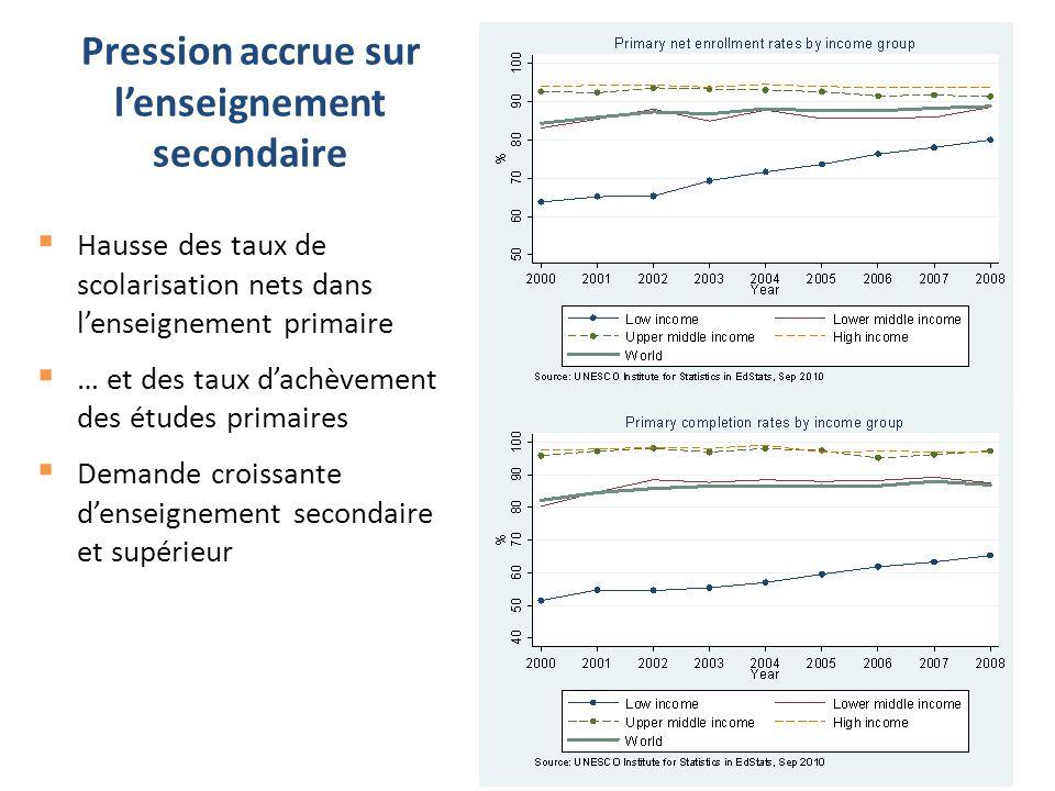 Pression accrue sur l'enseignement secondaire  Hausse des taux de scolarisation nets dans l'enseignement primaire  … et des taux d'achèvement des ét