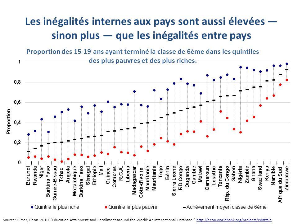 Les inégalités internes aux pays sont aussi élevées — sinon plus — que les inégalités entre pays Source: Filmer, Deon.