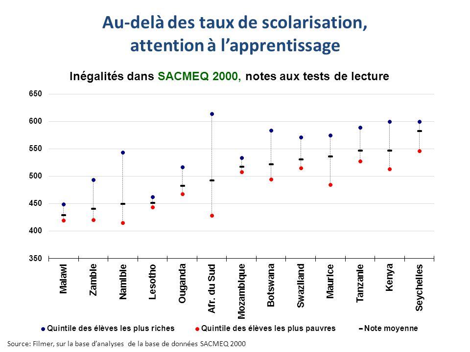 Inégalités dans SACMEQ 2000, notes aux tests de lecture Source: Filmer, sur la base d'analyses de la base de données SACMEQ 2000 Au-delà des taux de scolarisation, attention à l'apprentissage