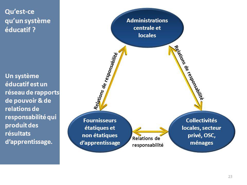 Qu'est-ce qu'un système éducatif ? 23 Administrations centrale et locales Fournisseurs étatiques et non étatiques d'apprentissage Collectivités locale