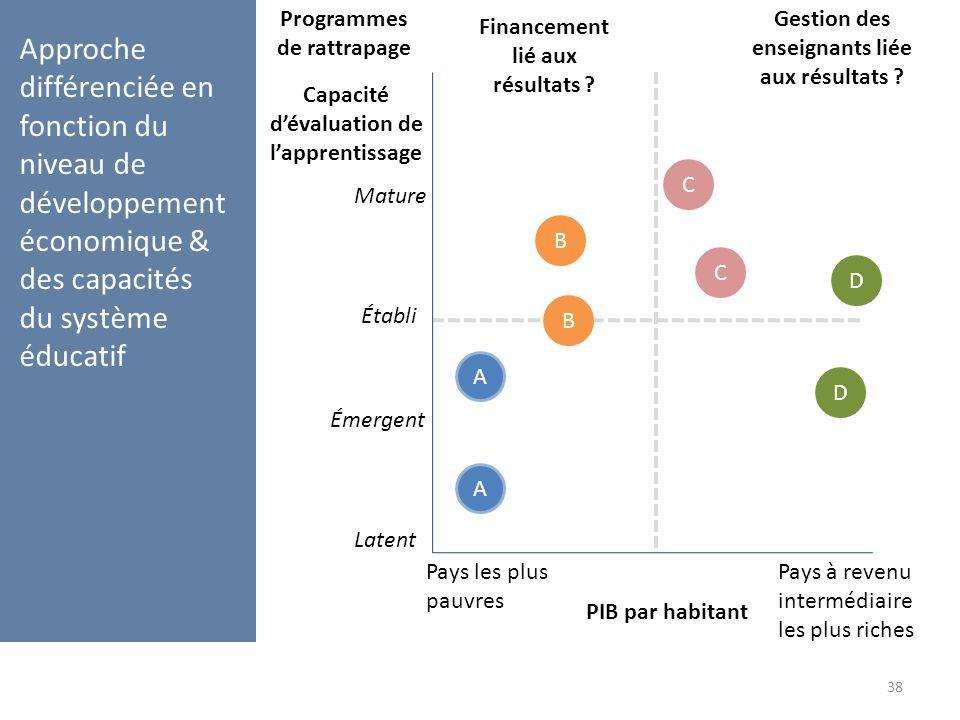 Capacité d'évaluation de l'apprentissage PIB par habitant Approche différenciée en fonction du niveau de développement économique & des capacités du s