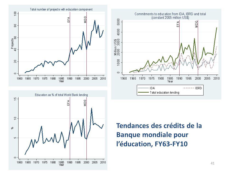 41 Tendances des crédits de la Banque mondiale pour l'éducation, FY63-FY10