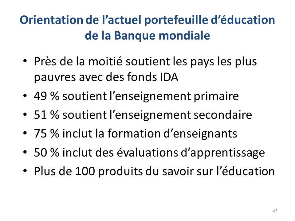Orientation de l'actuel portefeuille d'éducation de la Banque mondiale • Près de la moitié soutient les pays les plus pauvres avec des fonds IDA • 49 % soutient l'enseignement primaire • 51 % soutient l'enseignement secondaire • 75 % inclut la formation d'enseignants • 50 % inclut des évaluations d'apprentissage • Plus de 100 produits du savoir sur l'éducation 43
