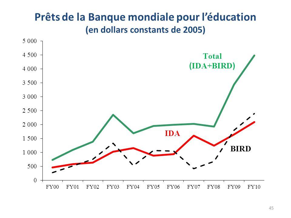 Prêts de la Banque mondiale pour l'éducation (en dollars constants de 2005) 45