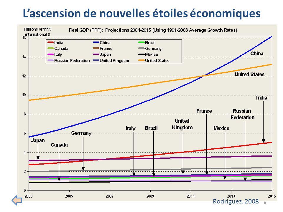 L'ascension de nouvelles étoiles économiques 8 Rodriguez, 2008