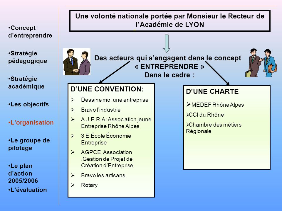 . •Concept d'entreprendre •Stratégie pédagogique •Stratégie académique •Les objectifs •L'organisation •Le groupe de pilotage •Le plan d'action 2005/2006 •L'évaluation Des acteurs qui s'engagent dans le concept « ENTREPRENDRE » Dans le cadre : D'UNE CONVENTION:  Dessine moi une entreprise  Bravo l'industrie  A.J.E.R.A: Association jeune Entreprise Rhône Alpes  3 E:École Économie Entreprise  AGPCE Association.Gestion de Projet de Création d'Entreprise  Bravo les artisans  Rotary Une volonté nationale portée par Monsieur le Recteur de l'Académie de LYON D'UNE CHARTE  MEDEF Rhône Alpes  CCI du Rhône  Chambre des métiers Régionale