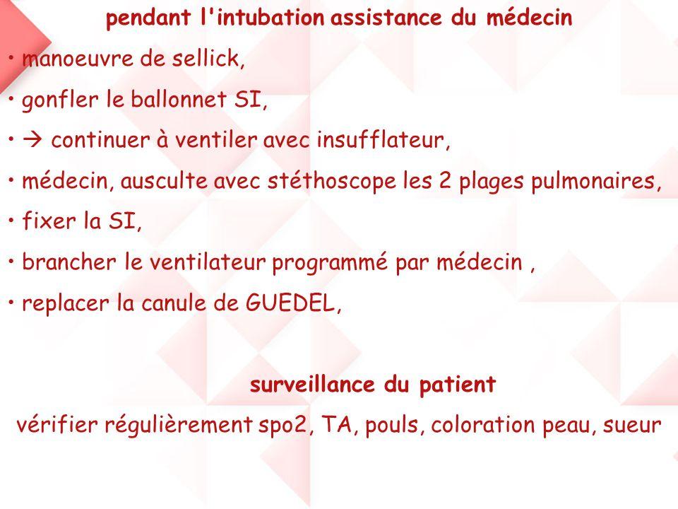 pendant l'intubation assistance du médecin • manoeuvre de sellick, • gonfler le ballonnet SI, •  continuer à ventiler avec insufflateur, • médecin, a