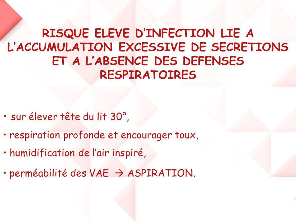 RISQUE ELEVE D'INFECTION LIE A L'ACCUMULATION EXCESSIVE DE SECRETIONS ET A L'ABSENCE DES DEFENSES RESPIRATOIRES • sur élever tête du lit 30°, • respir