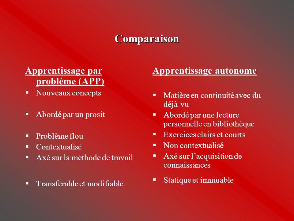 Comparaison Apprentissage par problème (APP)  Nouveaux concepts  Abordé par un prosit  Problème flou  Contextualisé  Axé sur la méthode de travai