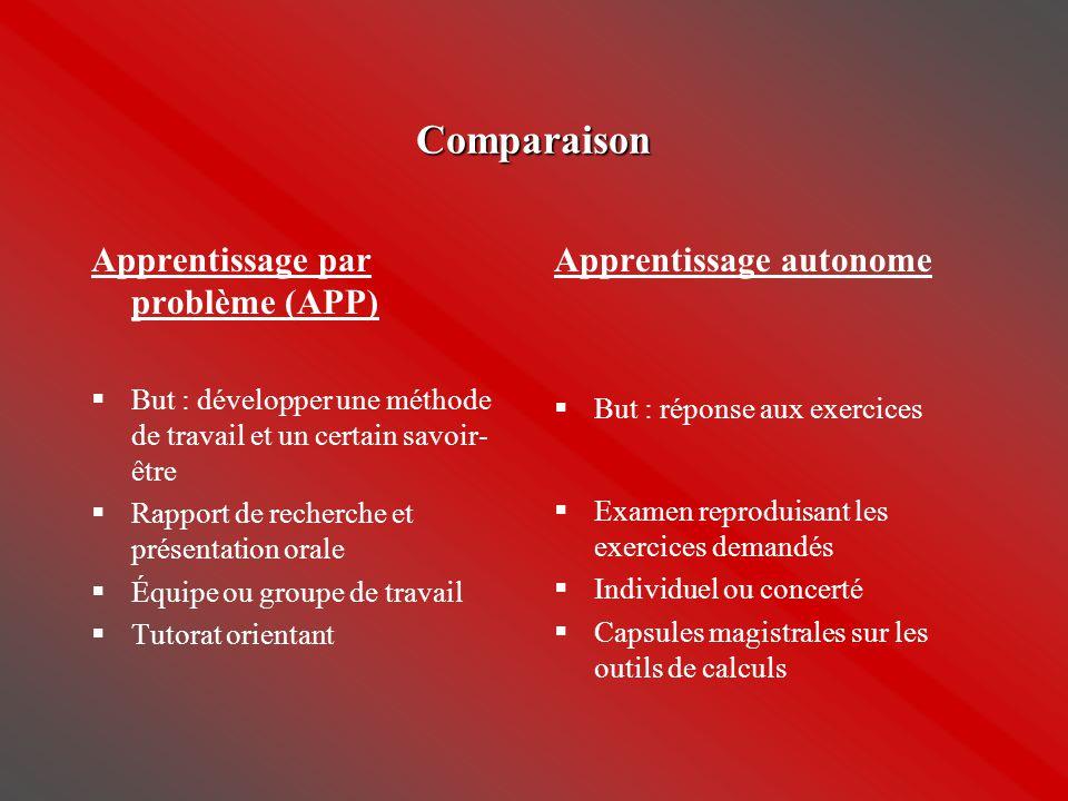 Comparaison Apprentissage par problème (APP)  But : développer une méthode de travail et un certain savoir- être  Rapport de recherche et présentati