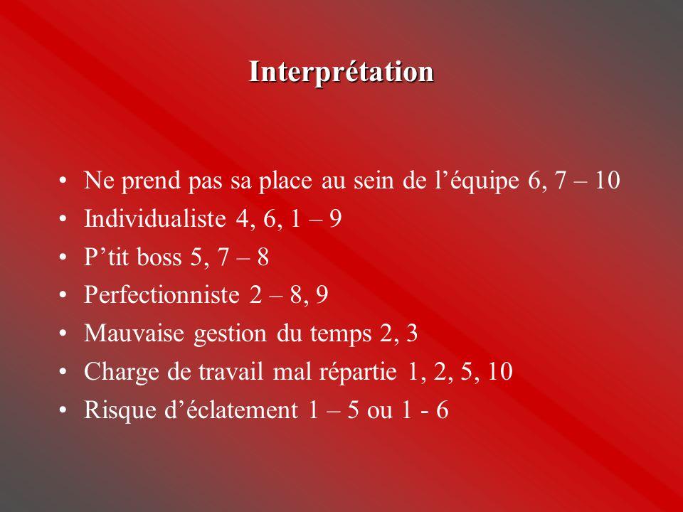 Interprétation •Ne prend pas sa place au sein de l'équipe 6, 7 – 10 •Individualiste 4, 6, 1 – 9 •P'tit boss 5, 7 – 8 •Perfectionniste 2 – 8, 9 •Mauvai