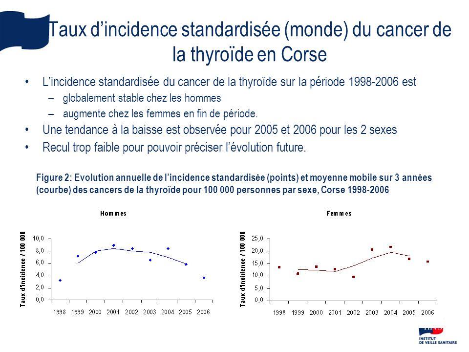 Taux d'incidence standardisée (monde) du cancer de la thyroïde en Corse •L'incidence standardisée du cancer de la thyroïde sur la période 1998-2006 es