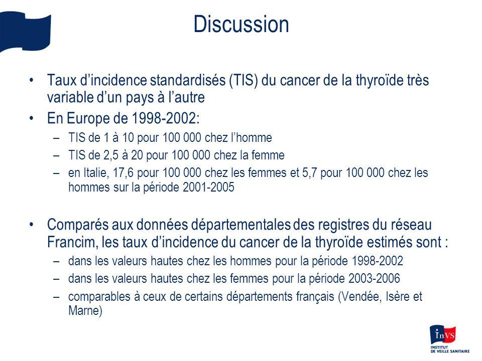 Discussion •Taux d'incidence standardisés (TIS) du cancer de la thyroïde très variable d'un pays à l'autre •En Europe de 1998-2002: –TIS de 1 à 10 pou