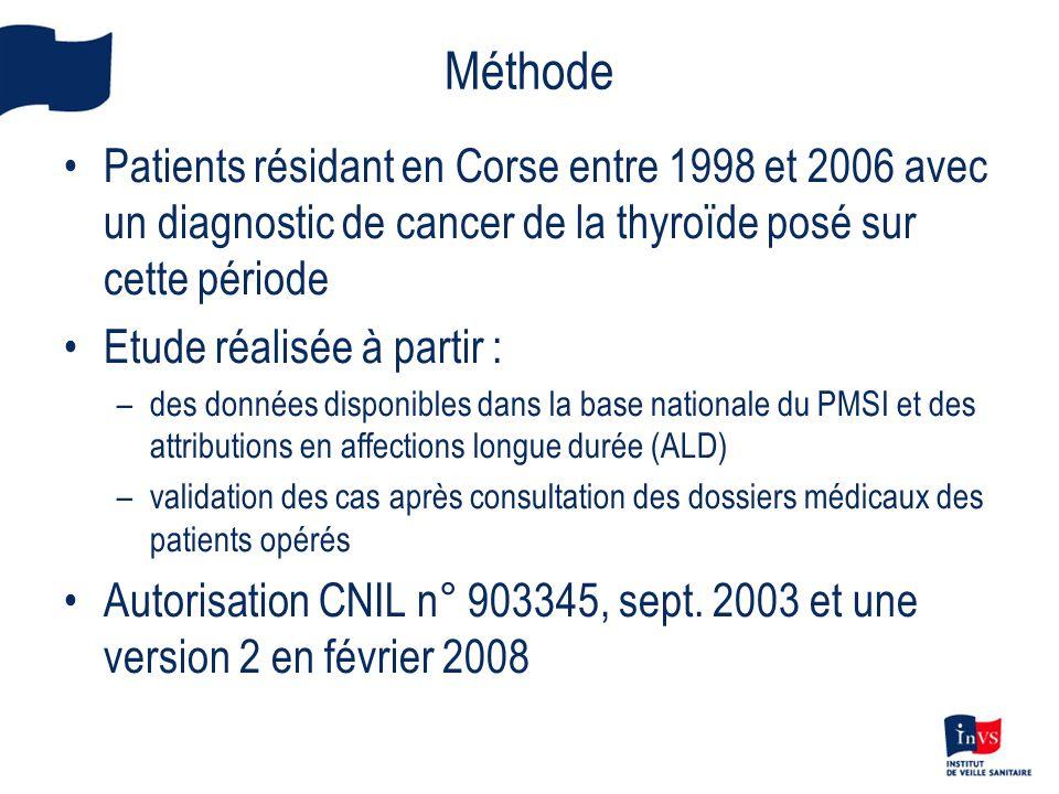 Constitution de la base de données des cas de cancer de la thyroïde incidents 1998-20012002-2006 PMSI Nombre de séjours295420 Nombre de fiches160309 Nombre de patients116212 ALD Nombre de fiches194191 Nombre de patients127182 Nombre total de patients129213