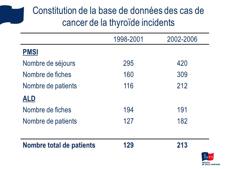 Discussion •Taux d'incidence standardisés (TIS) du cancer de la thyroïde très variable d'un pays à l'autre •En Europe de 1998-2002: –TIS de 1 à 10 pour 100 000 chez l'homme –TIS de 2,5 à 20 pour 100 000 chez la femme –en Italie, 17,6 pour 100 000 chez les femmes et 5,7 pour 100 000 chez les hommes sur la période 2001-2005 •Comparés aux données départementales des registres du réseau Francim, les taux d'incidence du cancer de la thyroïde estimés sont : –dans les valeurs hautes chez les hommes pour la période 1998-2002 –dans les valeurs hautes chez les femmes pour la période 2003-2006 –comparables à ceux de certains départements français (Vendée, Isère et Marne)
