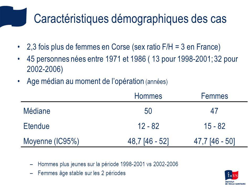 Caractéristiques démographiques des cas •2,3 fois plus de femmes en Corse (sex ratio F/H = 3 en France) •45 personnes nées entre 1971 et 1986 ( 13 pou