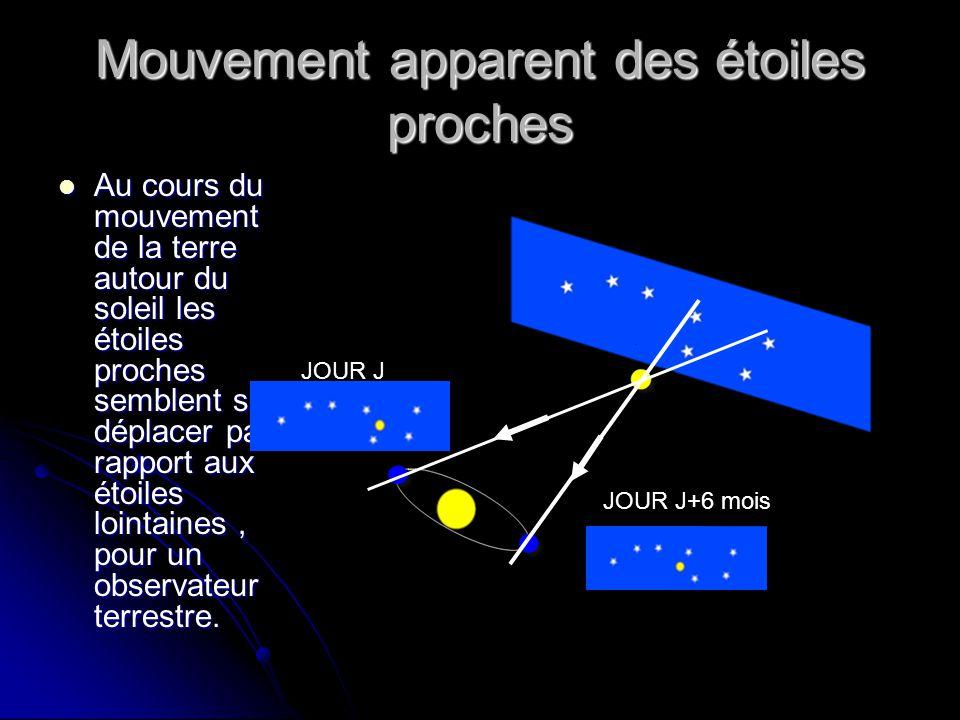 Mouvement apparent des étoiles proches  Au cours du mouvement de la terre autour du soleil les étoiles proches semblent se déplacer par rapport aux é