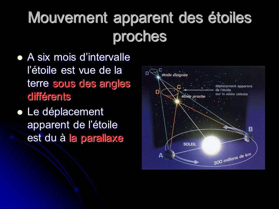 Mouvement apparent des étoiles proches  A six mois d'intervalle l'étoile est vue de la terre sous des angles différents  Le déplacement apparent de