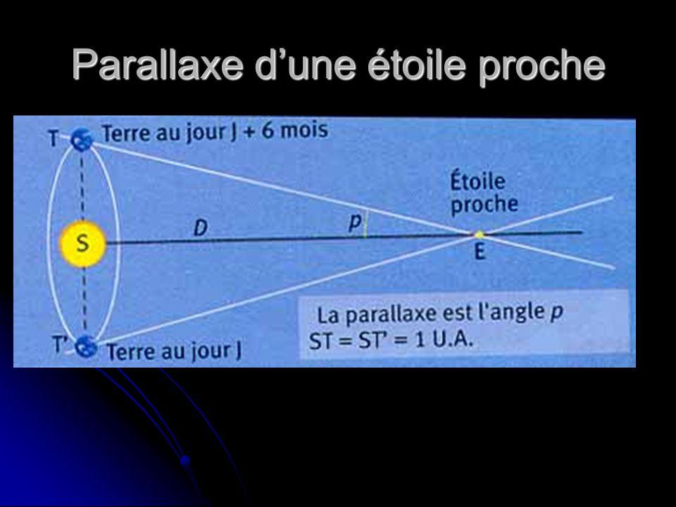 Parallaxe d'une étoile proche  On appelle parallaxe annuelle d'une étoile l'angle p sous lequel on verrait depuis cette étoile (E) le demi-grand axe