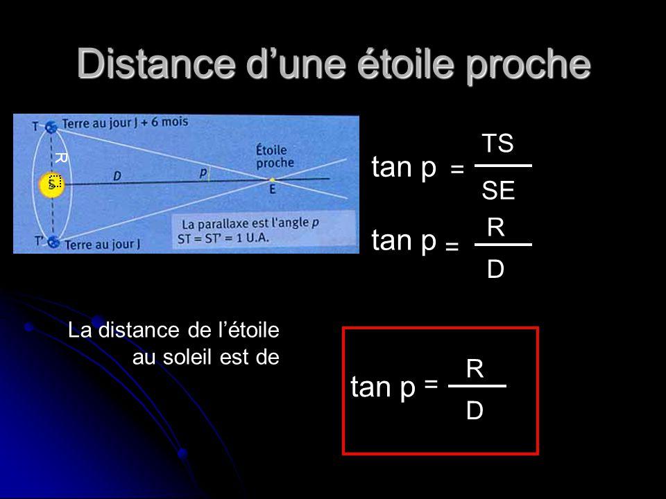 R Distance d'une étoile proche tan p TS SE tan p D R D = = = R La distance de l'étoile au soleil est de