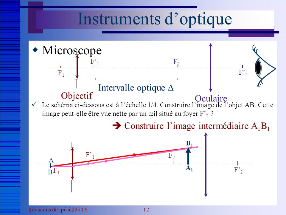 Révisions de spécialité TS 12 Instruments d'optique  Microscope  Le schéma ci-dessous est à l'échelle 1/4. Construire l'image de l'objet AB. Cette i
