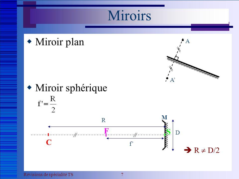 Révisions de spécialité TS 8  Miroir sphérique : rayons particuliers  Construire l'image de l'objet plan représenté par AB par le miroir convergent M.