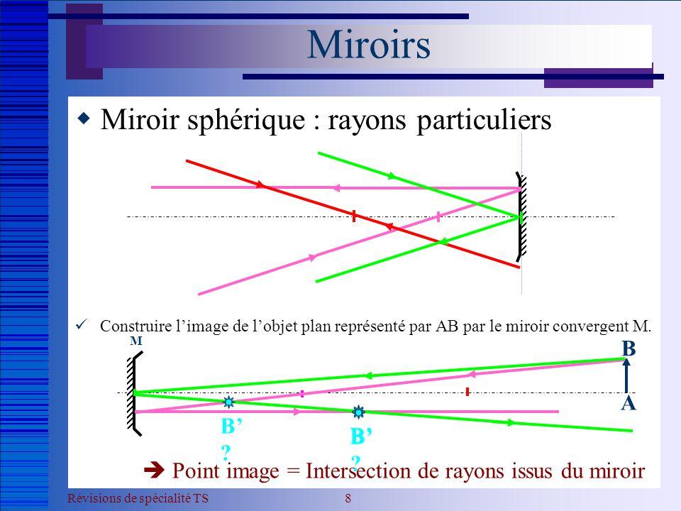 Révisions de spécialité TS 9  Marche d'un faisceau lumineux  Construire la marche d'un faisceau lumineux issu du point B (situé à l'infini) couvrant le miroir sphérique.