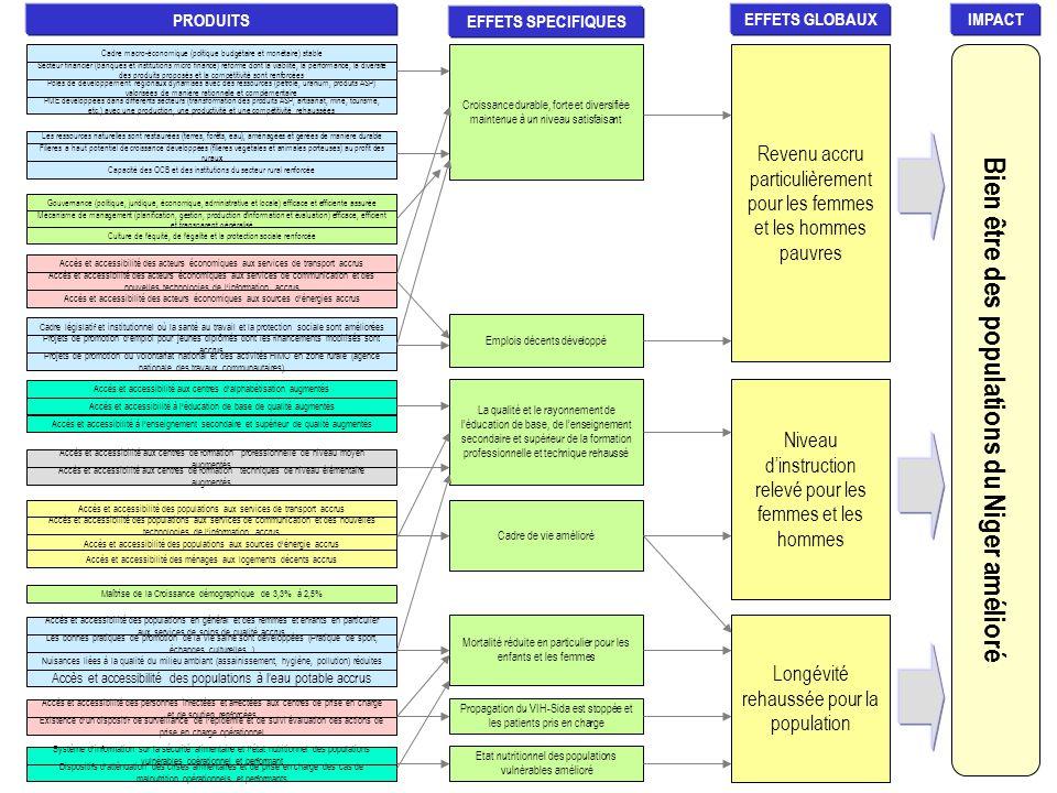Cadre macro-économique (politique budgétaire et monétaire) stable Secteur financier (banques et institutions micro finance) réformé dont la viabilité, la performance, la diversité des produits proposés et la compétitivité sont renforcées Pôles de développement régionaux dynamisés avec des ressources (pétrole, uranium, produits ASP) valorisées de manière rationnelle et complémentaire PME développées dans différents secteurs (transformation des produits ASP, artisanat, mine, tourisme, etc.) avec une production, une productivité et une compétitivité rehaussées Les ressources naturelles sont restaurées (terres, forêts, eau), aménagées et gérées de manière durable Filières à haut potentiel de croissance développées (filières végétales et animales porteuses) au profit des ruraux Capacité des OCB et des institutions du secteur rural renforcée Gouvernance (politique, juridique, économique, administrative et locale) efficace et efficiente assurée Mécanisme de management (planification, gestion, production d'information et évaluation) efficace, efficient et transparent généralisé Culture de l'équité, de l'égalité et la protection sociale renforcée Accès et accessibilité des acteurs économiques aux services de transport accrus Accès et accessibilité des acteurs économiques aux services de communication et des nouvelles technologies de l'information accrus Accès et accessibilité des acteurs économiques aux sources d'énergies accrus Cadre législatif et institutionnel où la santé au travail et la protection sociale sont améliorées Projets de promotion d'emploi pour jeunes diplômés dont les financements mobilisés sont accrus Projets de promotion du volontariat national et des activités HIMO en zone rurale (agence nationale des travaux communautaires) Accès et accessibilité aux centres d'alphabétisation augmentés Accès et accessibilité à l'éducation de base de qualité augmentés Accès et accessibilité à l'enseignement secondaire et supérieur de qualité augmentés Accès et accessibili