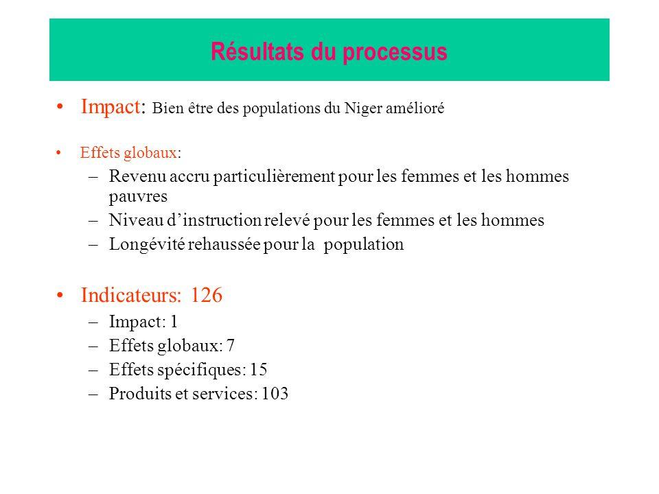 Résultats du processus •Impact: Bien être des populations du Niger amélioré •Effets globaux: –Revenu accru particulièrement pour les femmes et les hommes pauvres –Niveau d'instruction relevé pour les femmes et les hommes –Longévité rehaussée pour la population •Indicateurs: 126 –Impact: 1 –Effets globaux: 7 –Effets spécifiques: 15 –Produits et services: 103