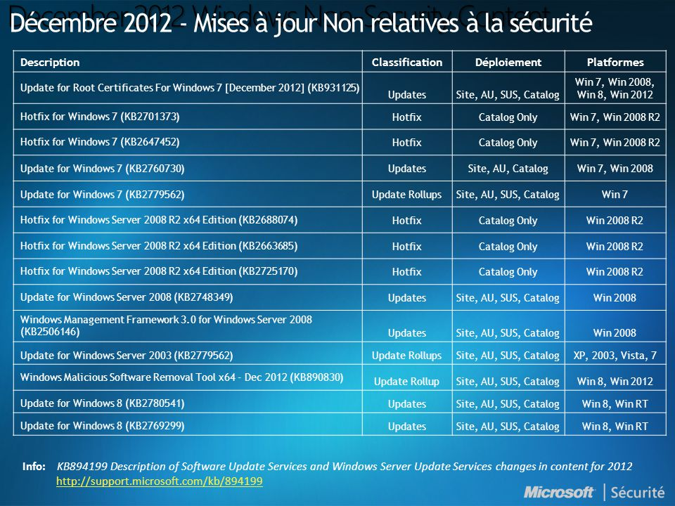 DescriptionClassificationDéploiementPlatformes Update for Root Certificates For Windows 7 [December 2012] (KB931125) UpdatesSite, AU, SUS, Catalog Win