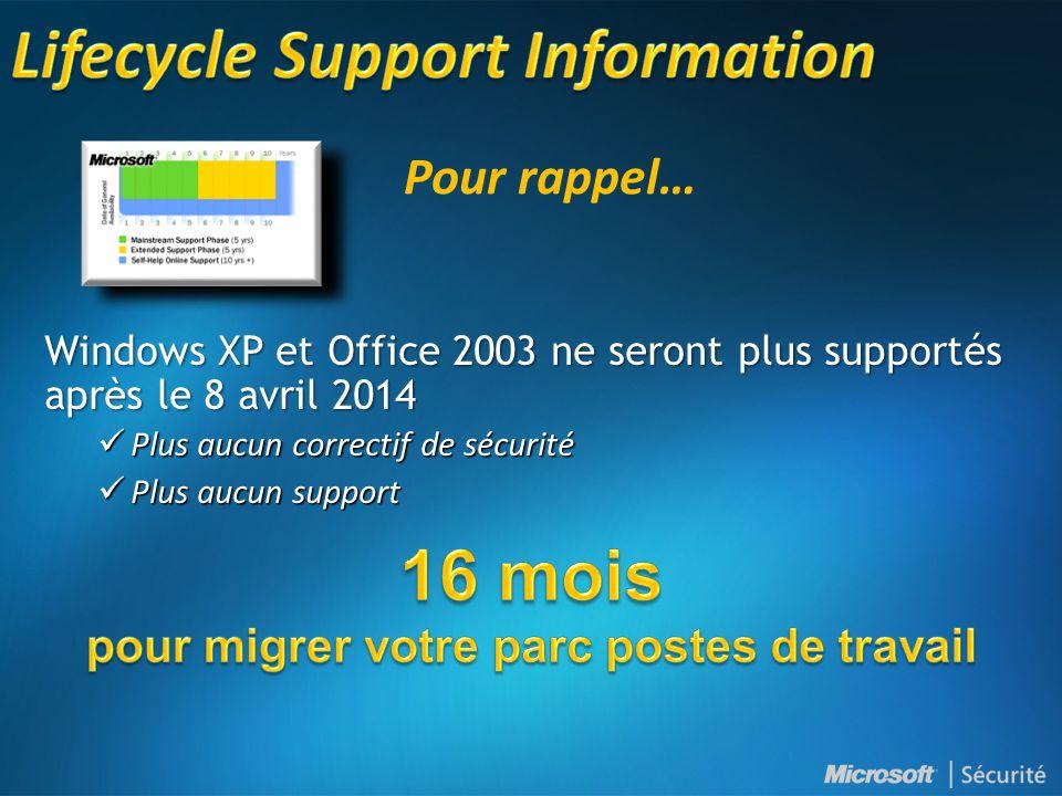 Windows XP et Office 2003 ne seront plus supportés après le 8 avril 2014  Plus aucun correctif de sécurité  Plus aucun support Pour rappel…