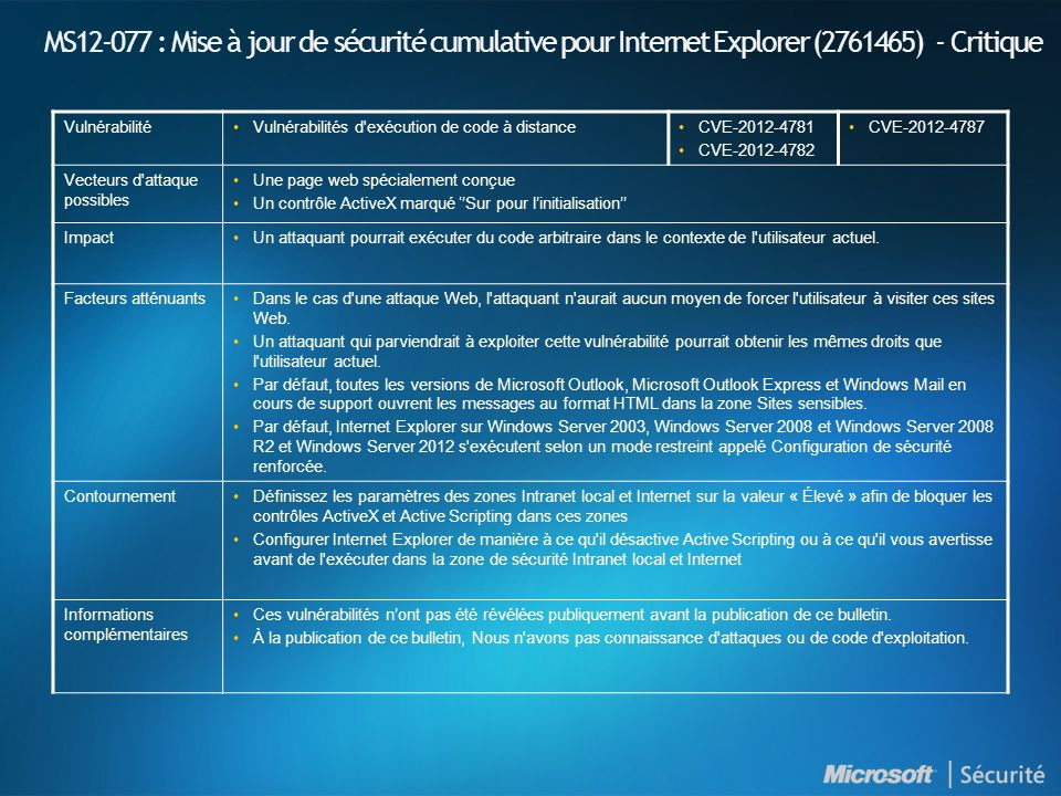 MS12-078 : Introduction et indices de gravité NuméroTitre Indice de gravité maximal Produits affectés MS12-078 Des vulnérabilités dans les pilotes en mode noyau de Windows pourraient permettre l exécution de code à distance (2783534) Critique •Windows XP (Toutes les versions supportées) •Windows Server 2003 (Toutes les versions supportées) •Windows Vista (Toutes les versions supportées) •Windows Server 2008 (Toutes les versions supportées) •Windows 7 (Toutes les versions supportées) •Windows Server 2008 R2 (Toutes les versions supportées) •Windows 8 (Toutes les versions supportées) •Windows Server 2012 •Windows RT