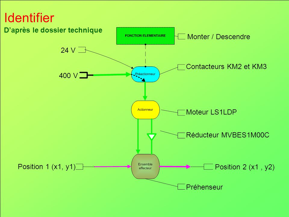 Identifier Monter / Descendre Contacteurs KM2 et KM3 Moteur LS1LDP Réducteur MVBES1M00C Position 1 (x1, y1) Position 2 (x1, y2) Préhenseur 400 V 24 V