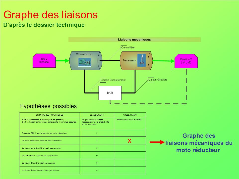 Graphe des liaisons D'après le dossier technique Hypothèses possibles ENONCE des HYPOTHESESCLASSEMENTVALIDATION Soit le composant n'assure plus sa fon
