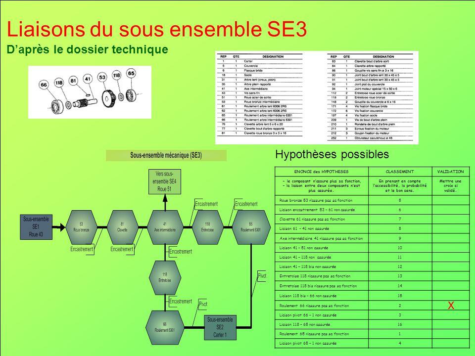 Liaisons du sous ensemble SE3 D'après le dossier technique Hypothèses possibles ENONCE des HYPOTHESESCLASSEMENTVALIDATION - le composant n'assure plus