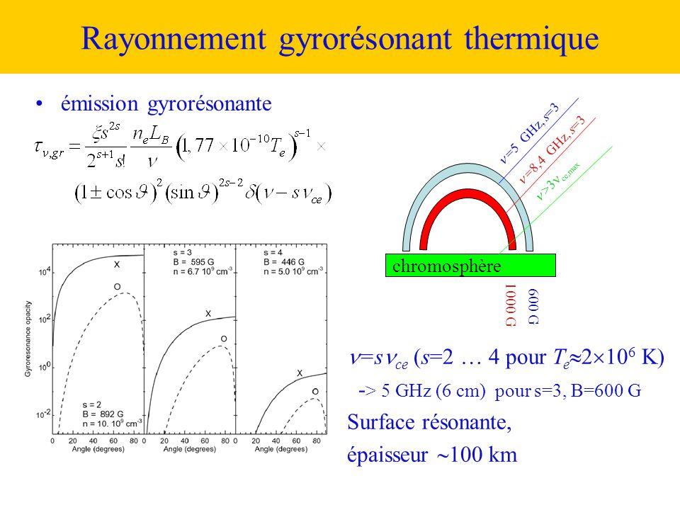 •émission gyrorésonante  =s  ce (s=2 … 4 pour T e  2  10 6 K) - > 5 GHz (6 cm) pour s=3, B=600 G Surface résonante, épaisseur  100 km  =5 GHz, s