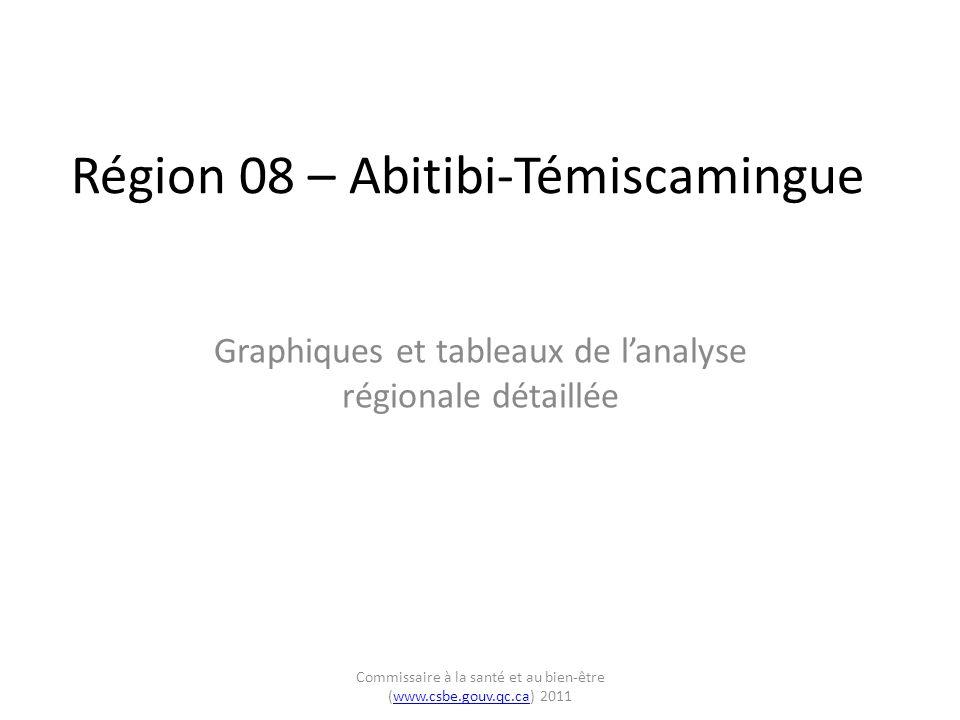 Région 08 – Abitibi-Témiscamingue Graphiques et tableaux de l'analyse régionale détaillée Commissaire à la santé et au bien-être (www.csbe.gouv.qc.ca) 2011www.csbe.gouv.qc.ca