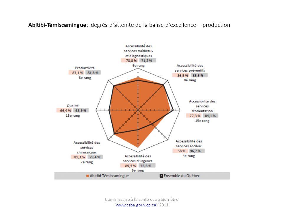 Abitibi-Témiscamingue: degrés d atteinte de la balise d excellence – production Commissaire à la santé et au bien-être (www.csbe.gouv.qc.ca) 2011www.csbe.gouv.qc.ca