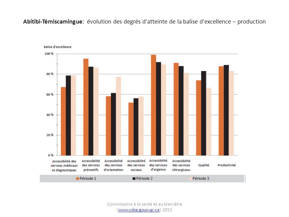 Abitibi-Témiscamingue: évolution des degrés d atteinte de la balise d excellence – production Commissaire à la santé et au bien-être (www.csbe.gouv.qc.ca) 2011www.csbe.gouv.qc.ca