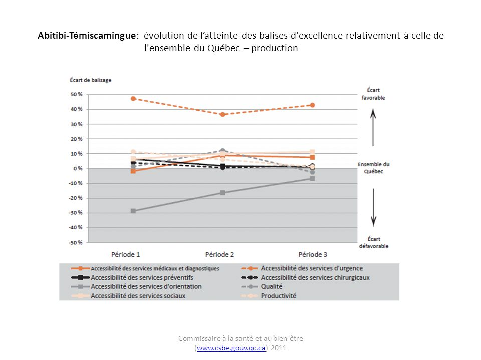 Abitibi-Témiscamingue: évolution de l'atteinte des balises d excellence relativement à celle de l ensemble du Québec – production Commissaire à la santé et au bien-être (www.csbe.gouv.qc.ca) 2011www.csbe.gouv.qc.ca