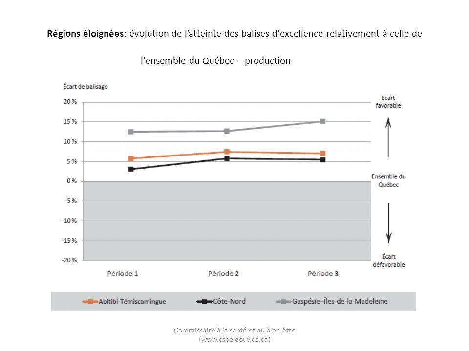 Commissaire à la santé et au bien-être (www.csbe.gouv.qc.ca) Régions éloignées: évolution de l'atteinte des balises d excellence relativement à celle de l ensemble du Québec – production