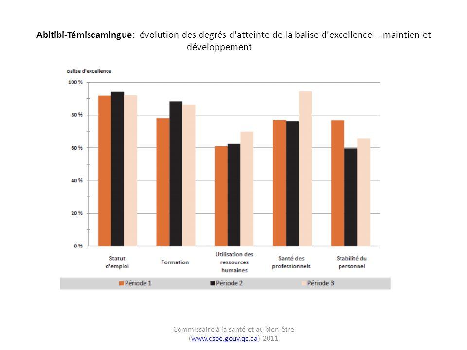 Abitibi-Témiscamingue: évolution des degrés d atteinte de la balise d excellence – maintien et développement Commissaire à la santé et au bien-être (www.csbe.gouv.qc.ca) 2011www.csbe.gouv.qc.ca