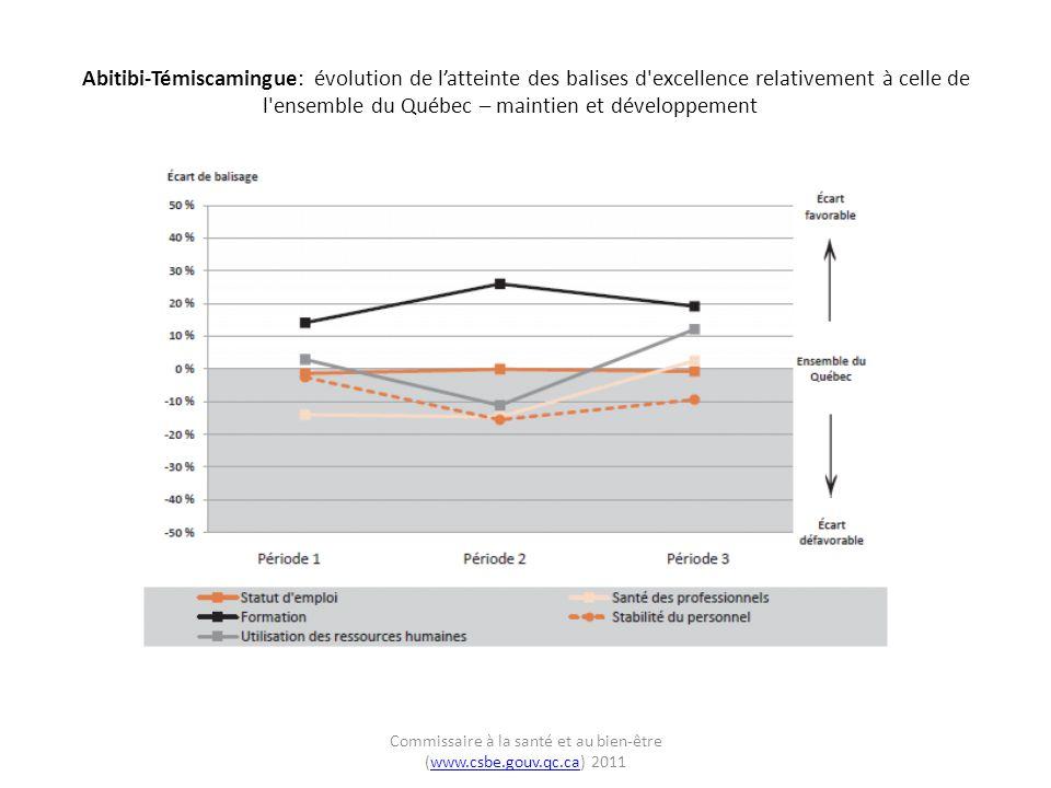 Abitibi-Témiscamingue: évolution de l'atteinte des balises d excellence relativement à celle de l ensemble du Québec – maintien et développement Commissaire à la santé et au bien-être (www.csbe.gouv.qc.ca) 2011www.csbe.gouv.qc.ca