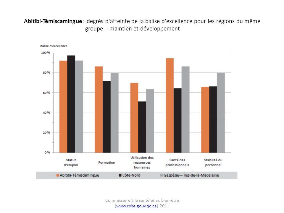 Abitibi-Témiscamingue: degrés d atteinte de la balise d excellence pour les régions du même groupe – maintien et développement Commissaire à la santé et au bien-être (www.csbe.gouv.qc.ca) 2011www.csbe.gouv.qc.ca