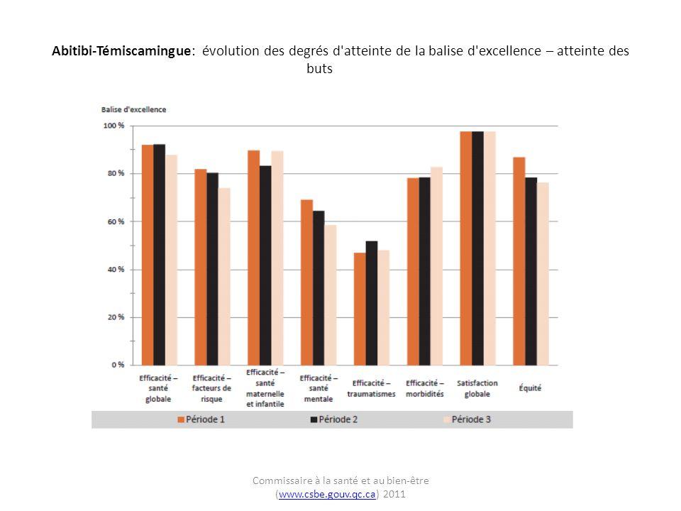Abitibi-Témiscamingue: évolution des degrés d atteinte de la balise d excellence – atteinte des buts Commissaire à la santé et au bien-être (www.csbe.gouv.qc.ca) 2011www.csbe.gouv.qc.ca